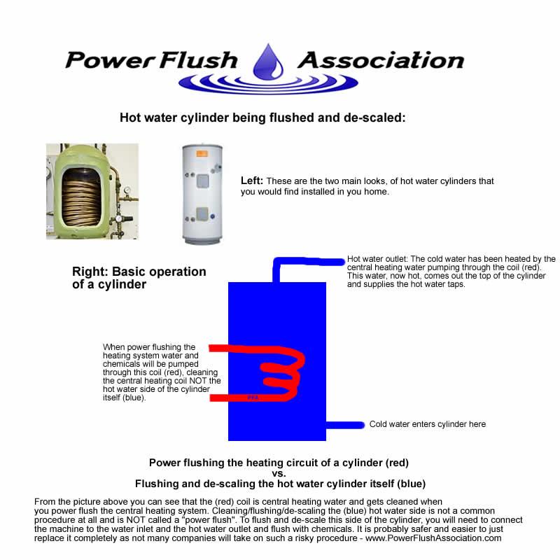 powerflushassociation.com